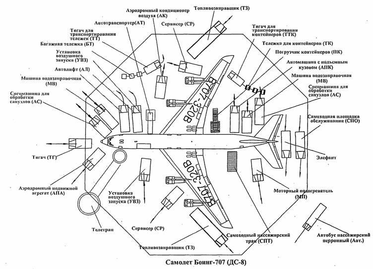 Инструкция по организации движения спецтранспорта и средств механизации на гражданских аэродромах Российской Федерации (утв. приказом Минтранса РФ от 13 июля 2006 г. N 82) Типовые схемы подъезда (отъезда) и маневрирования спецмашин при обслуживании воздушных судов