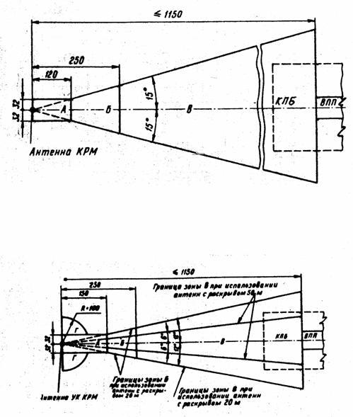 Рис. 2.1. Зоны курсового радиомаяка для РМС-1, СП-68  Рис. 2.2. Зоны КРМ РМС типа СП-70  Руководство по эксплуатации гражданских аэродромов Российской Федерации (РЭГА РФ-94)