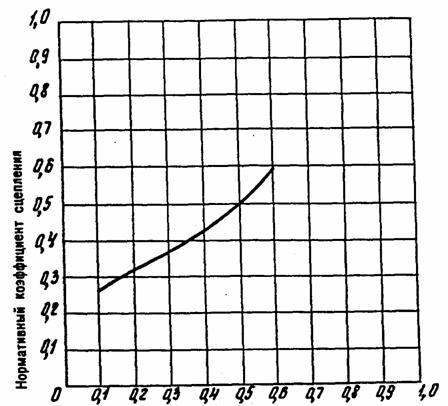 Коэффициент сцепления Рис. 3. Корреляционный график