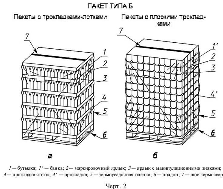 ГОСТ 23285-78. Пакеты транспортные для пищевых продуктов и стеклянной тары. Технические условия
