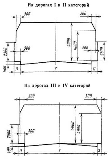 ГОСТ 24451-80 Тоннели автодорожные. Габариты приближения строений и оборудования