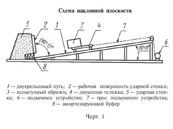ГОСТ 25064-81. Тара транспортная наполненная. Методы испытания на горизонтальный удар.