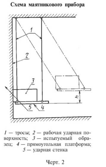 ГОСТ 25064-81