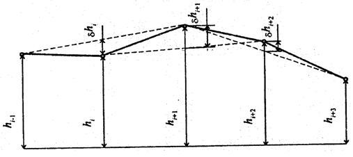 ГОСТ 30412-96 Дороги автомобильные и аэродромы Методы измерений неровностей оснований и покрытий