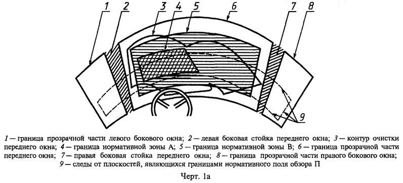 """ГОСТ 5727-88 Стекло безопасное для наземного транспорта. Общие технические условия """"Черт. 1а. Расположение нормативных зон А и В переднего окна и нормативного поля обзора П"""""""