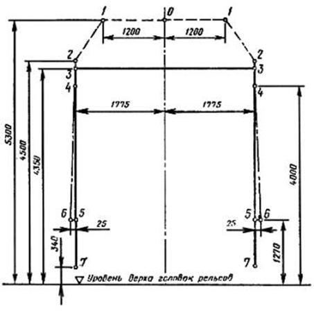ГОСТ 9238-83 Габариты приближения строений и подвижного состава железных дорог колеи 1520 (1524) мм