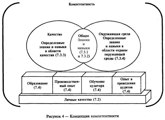 ГОСТ Р ИСО 19011-2003 Руководящие указания по аудиту систем менеджмента качества и/или систем экологического менеджмента