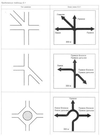 ГОСТ Р 52290-2004 Технические средства организации дорожного движения. Знаки дорожные. Общие технические требования. Приложение Е. Компоновочные эскизы знаков 6.9.1 для пересечений в одном и разных уровнях