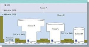 Рис. 1 Классификации воздушного пространства США