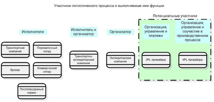 6pl.ru Схема 1. Участники логистического процесса.