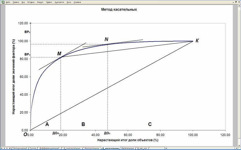 Методы выделения групп в АВС-анализе Рис. 2 Метод касательных