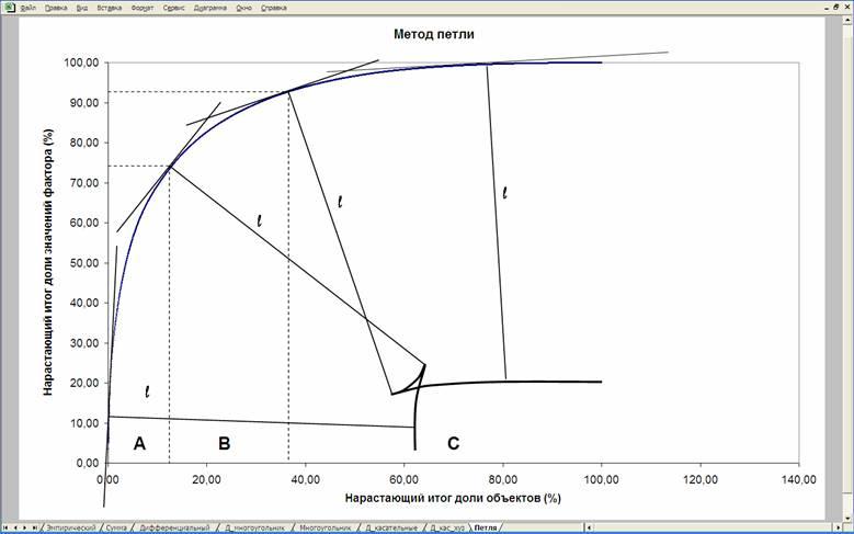 Методы выделения групп в АВС-анализе Рис. 4 Метод петли