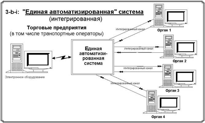 """Создание механизма """"единого окна"""" Рекомендация N 33 Европейской экономической комиссии ООН (Женева, июль 2005 года)"""