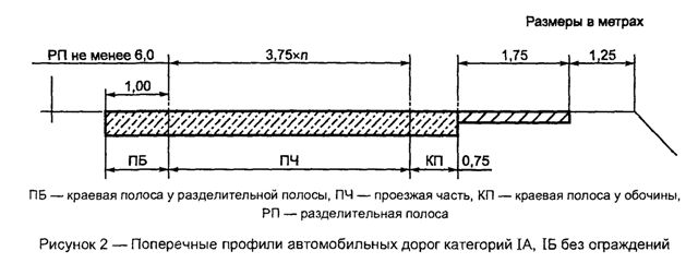 ГОСТ Р 52399-2005 Геометрические элементы автомобильных дорог