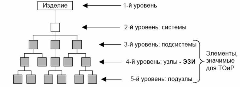 ГОСТ Р 51.ХХХ–200* Интегрированная логистическая поддержка. Общие требования к проведению анализа логистической поддержки (ПРОЕКТ)