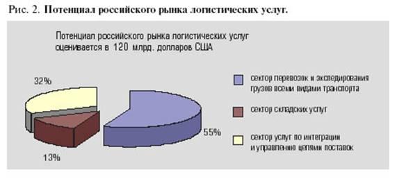 6pl.ru Рис. 2. Потенциал российского рынка логистических услуг.