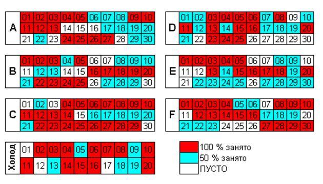 Адресный склад. Организация хранения и основные преимущества Рис. 2 Карта размещения свободных мест на складе