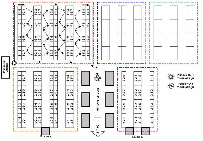 Адресный склад. Организация хранения и основные преимущества Рис. 3 Система сборки заказа при последовательном обходе  указанных зон хранения товара