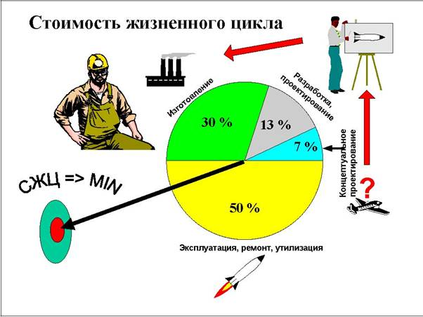 Стоимость жизненного цикла CALS (Continuous Acquisition and Life Cycle Support).
