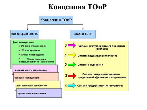 Структура концепции ТОиР