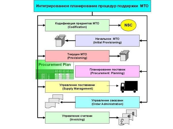 Интегрированное планирование процедур поддержки материально-технического обеспечения (МТО)