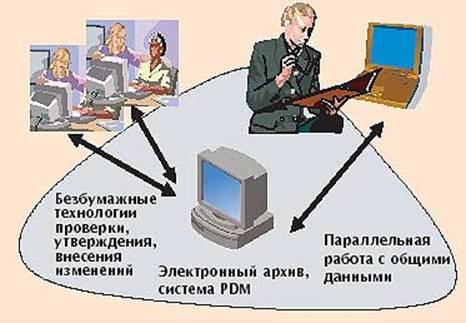Взаимодействие в информационной среде