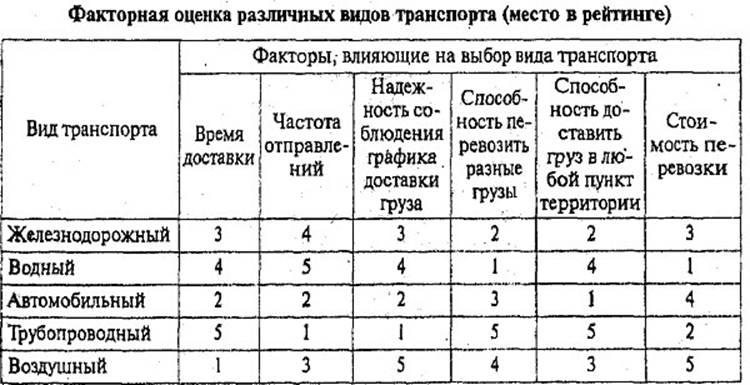 Таблица 5.2 Факторная оценка различных видов транспорта (место в рейтинге) 5.1. Транспортная логистика. Глава 5. Технологическая логистика. Логистика. М.Н. Григорьев, А.П. Долгов, С.А. Уваров, МОСКВА, ГАРДАРИКИ, 2006
