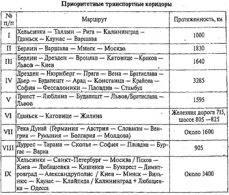Таблица 5.3 Приоритетные транспортные коридоры 5.1. Транспортная логистика. Глава 5. Технологическая логистика. Логистика. М.Н. Григорьев, А.П. Долгов, С.А. Уваров, МОСКВА, ГАРДАРИКИ, 2006
