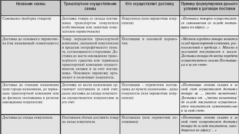 Логистическая экспертиза договора поставки.