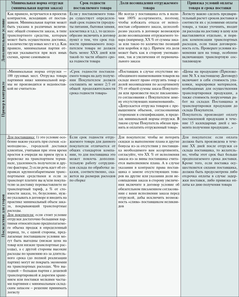 Логистическая экспертиза договора поставки. Дополнительные условия договора поставки