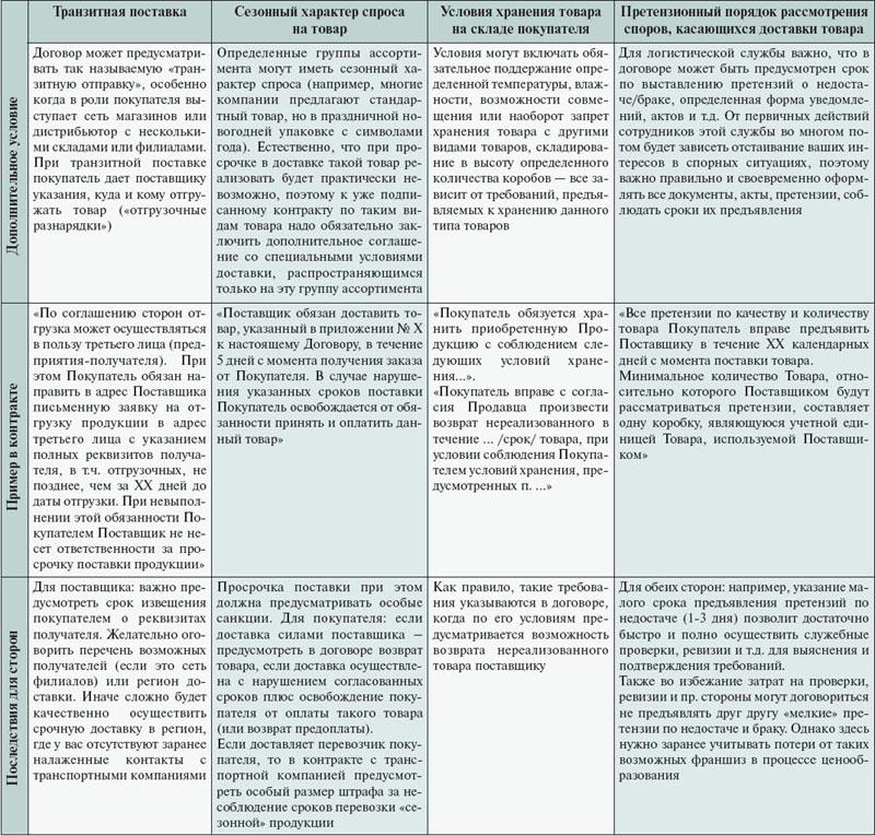 Логистическая экспертиза договора поставки. Продолжение