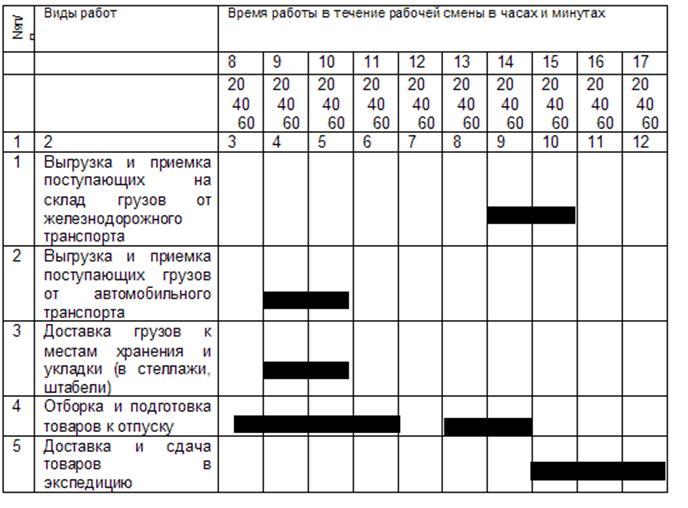 Примерный суточный график работы склада предприятия оптовой торговли