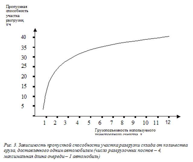 Рис. 3. Зависимость пропускной способности участка разгрузки склада от количества груза, доставленного одним автомобилем (число разгрузочных постов - 4, максимальная длина очереди - 1 автомобиль)