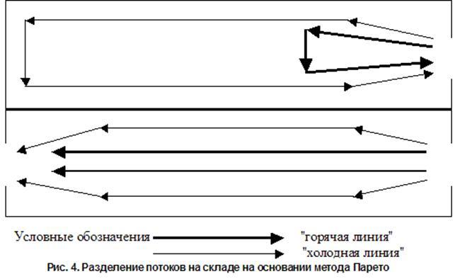 Рис. 4. Разделение потоков на складе на основании метода Парето