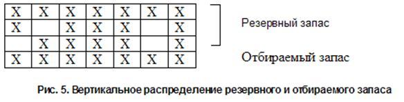 Рис. 5. Вертикальное распределение резервного и отбираемого запаса