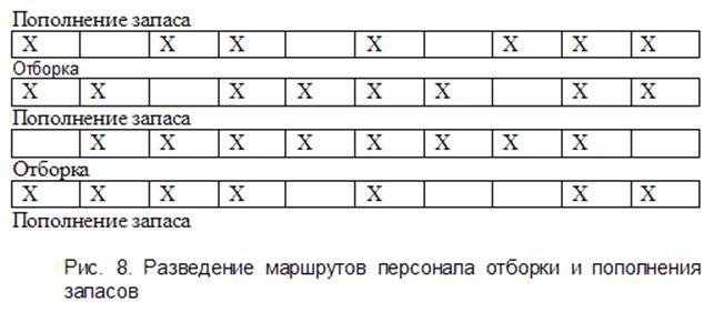 Рис. 8. Разведение маршрутов персонала отборки и пополнения запасов