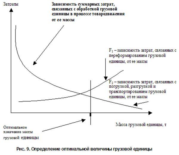Рис. 9. Определение оптимальной величины грузовой единицы