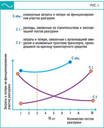 Рис. 1. Определение оптимального количества постов разгрузки