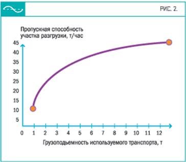 Рис. 2. Зависимость пропускной способности участка разгрузки склада от количества груза, доставляемого одной машиной (число разгрузочных постов - 4, максимальная длина очереди - одна машина)