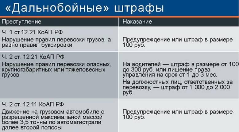 """Таблица """"Дальнобойные штрафы"""""""