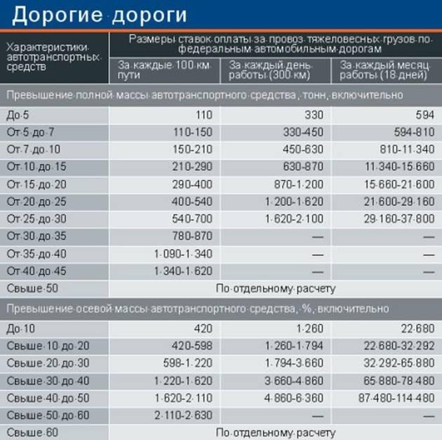 """Таблица """"Ставки оплаты за провоз тяжеловесных грузов"""""""
