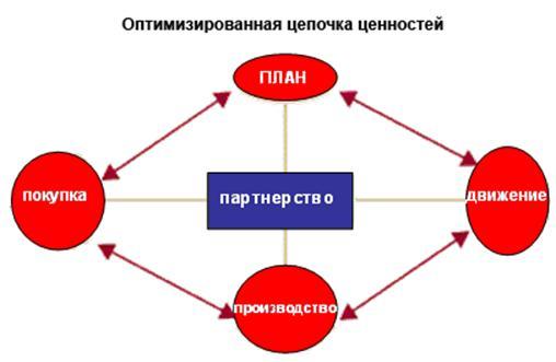 Управлении цепочкой поставок