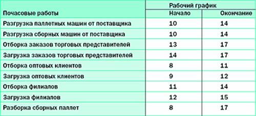 Таблица 4.1.