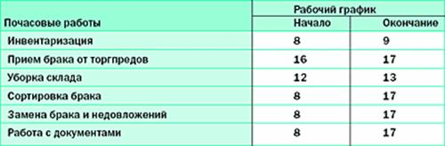 Таблица 4.2.