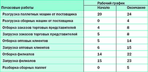 Таблица 5.1.
