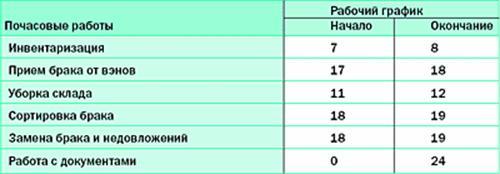 Таблица 5.2.