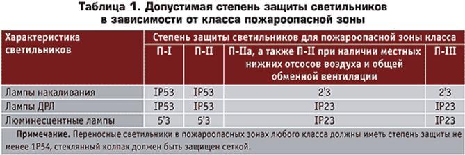 Допустимая степень защиты светильников в зависимости от класса пожароопасной зоны