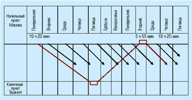 Управление грузопотоками: как выиграть время и деньги Рис. 1. График движения поездов
