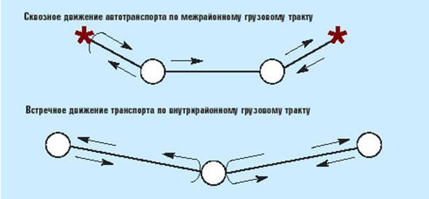 Управление грузопотоками: как выиграть время и деньги Рис. 3. Организация движения транспорта на грузовых трактах