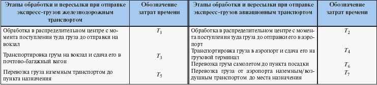 Таблица 1. Этапы пересылки груза при использовании поезда и самолета